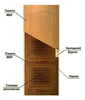 2mdf Межкомнатные двери из МДФ